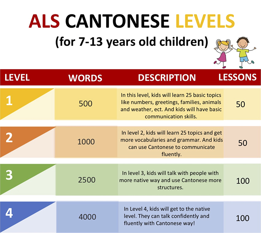 als_cantonese level _kids